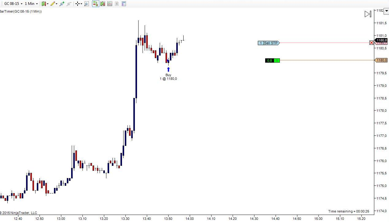GC 15giu15 trend